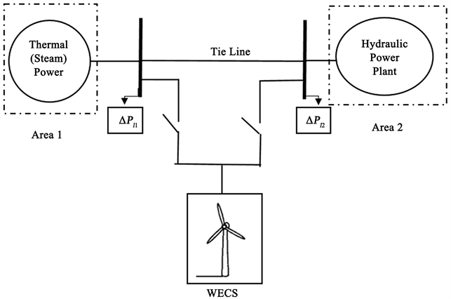 Pi Multi Objective Genetic For Lfc Based Different Wind Penetration