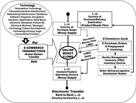 Online Money Flows: Exploring the Nature of the Relation of
