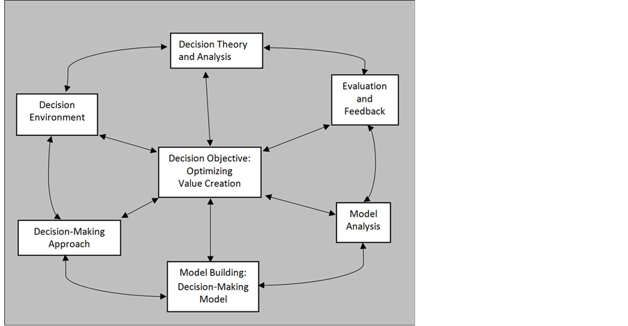 bayesian decision theory in research methodology