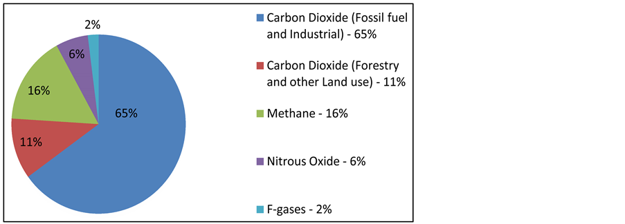 Carbon Footprint Analyses of Wastewater Treatment Systems in