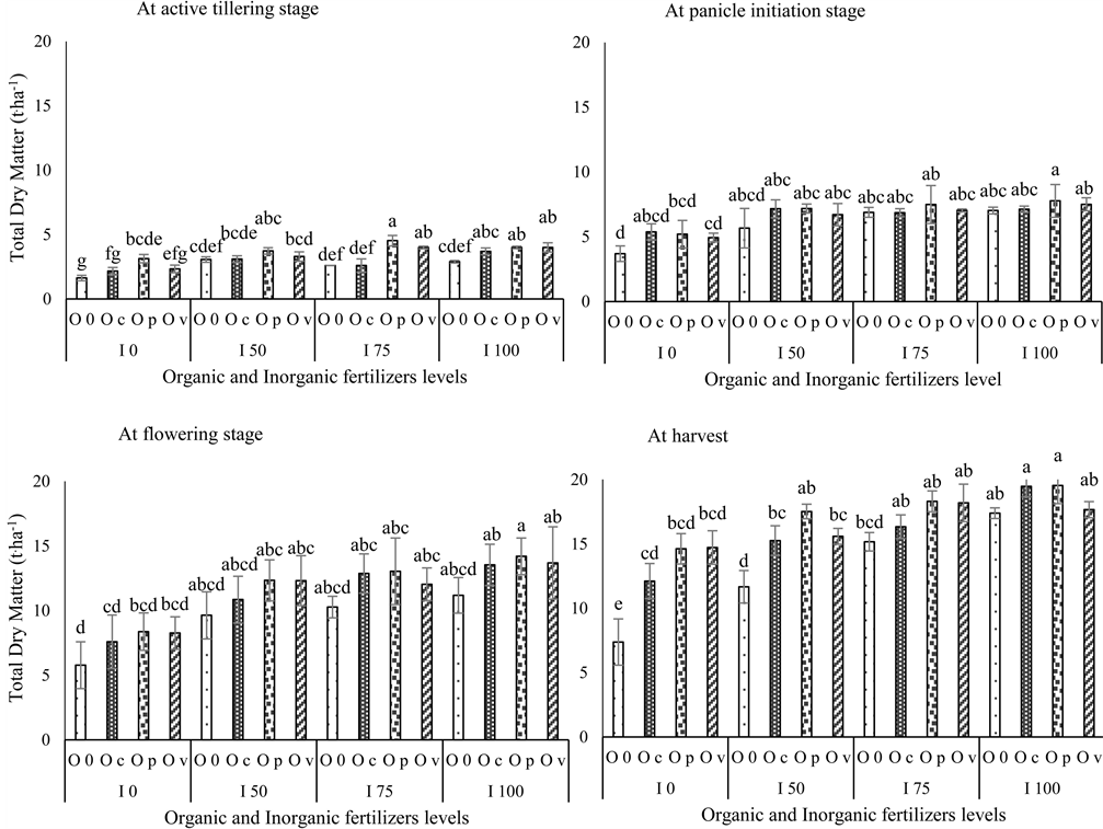 Combined Effect of Organic Manures and Inorganic Fertilizers