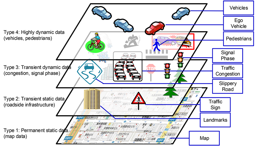 Implementation And Evaluation Of Local Dynamic Map In