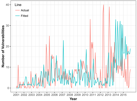 Cybersecurity: Time Series Predictive Modeling of