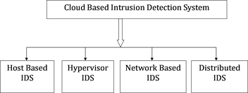 A Survey of Cloud Computing Detection Techniques against