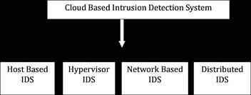A Survey of Cloud Computing Detection Techniques against
