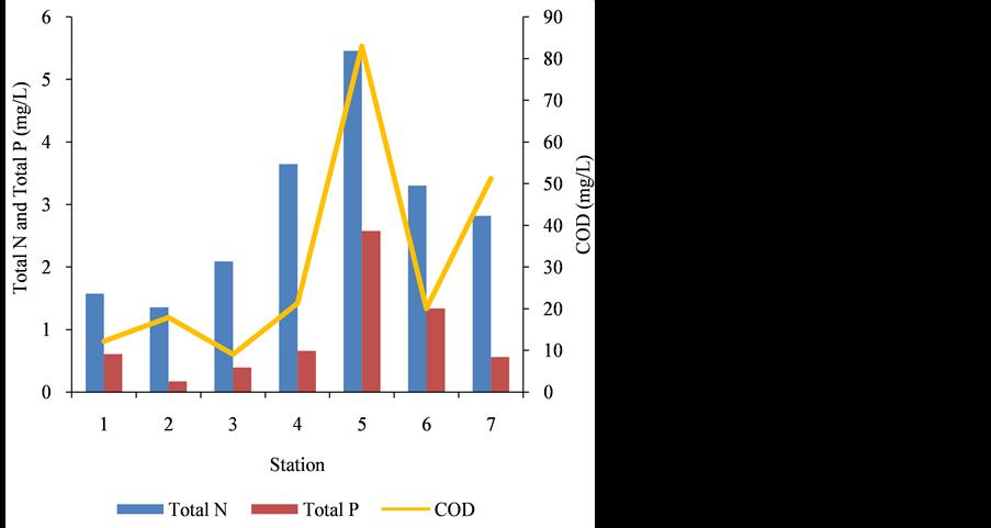 Citarum river case study