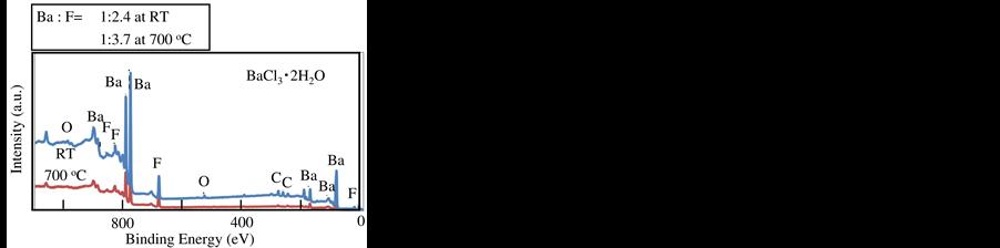 Metal Fluorides Produced Using Chlorine Trifluoride Gas