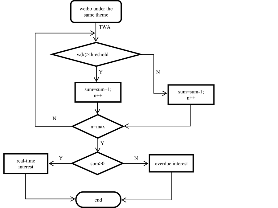 research of collaborative filtering recommendation