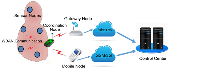 Wireless Body Area Network An Overview And Various
