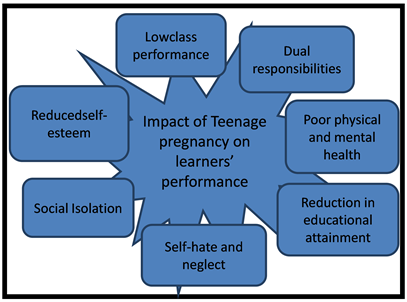 The Impact of Teenage Pregnancy on Academic Performance of Grade 7