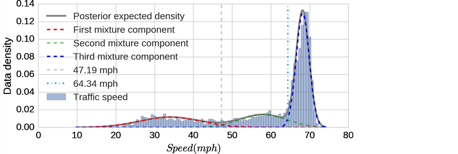 Evaluating Traffic Congestion Using the Traffic Occupancy