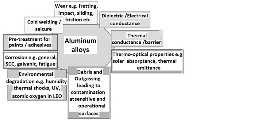 Anodic Coating Characteristics of Different Aluminum Alloys