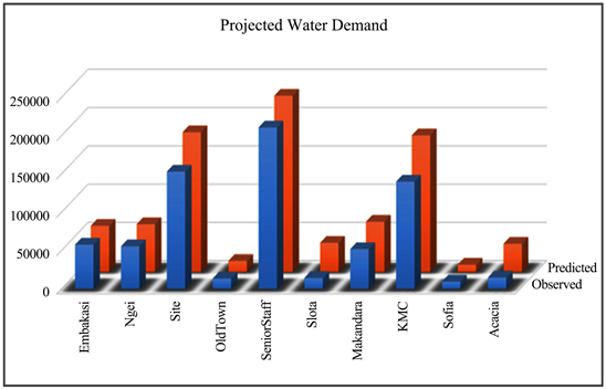 Spatial Modelling of Current and Future Piped Domestic Water