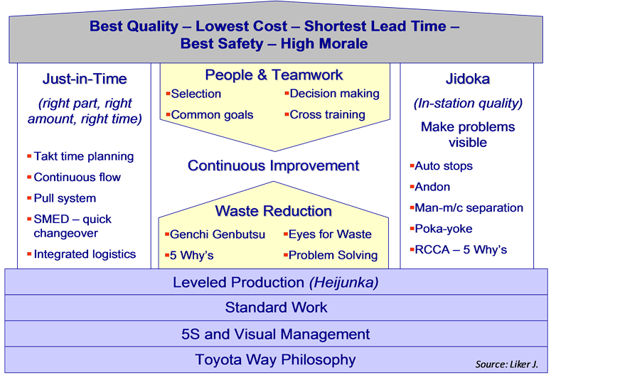 Going Beyond Triviality The Toyota Production System Lean