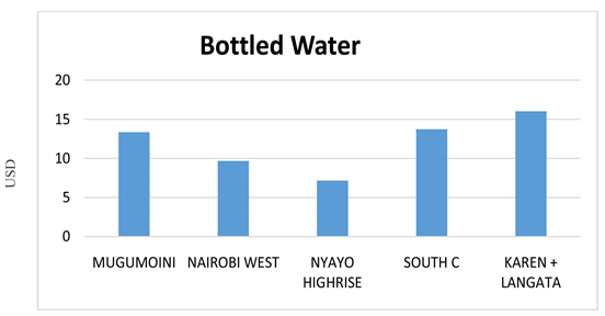 The Implication of Unreliable Urban Water Supply Service