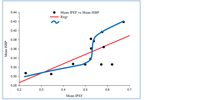 Effect Of Reduction In Peak Expiratory Flow Rate On Blood Pressure