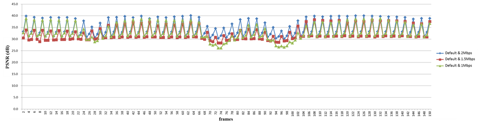 Analysis of Video Quality Variation with Different Bit Rates of H