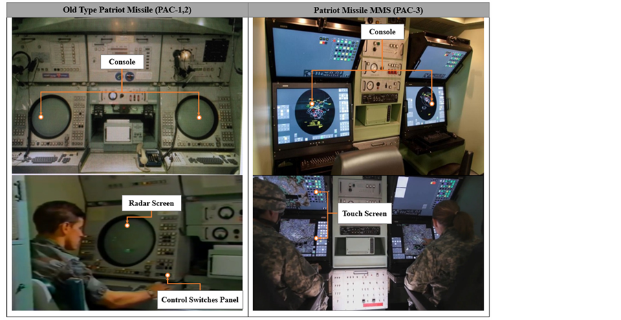 Analysis of Interface and Screen for Ground Control System