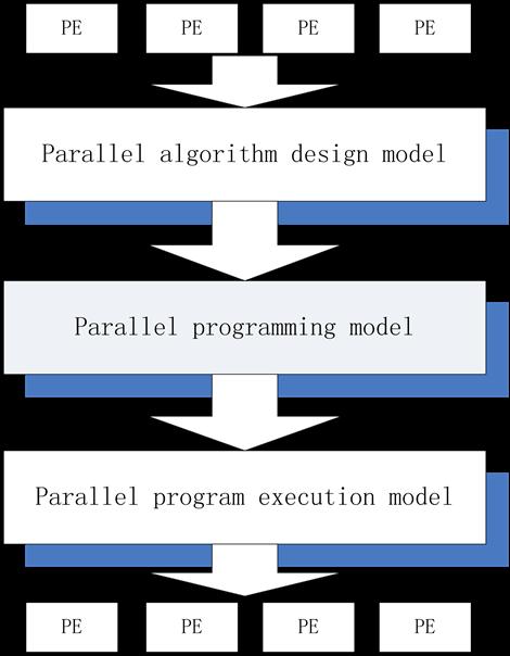 parallel programming design of bpsk signal demodulation based on cuda. Black Bedroom Furniture Sets. Home Design Ideas