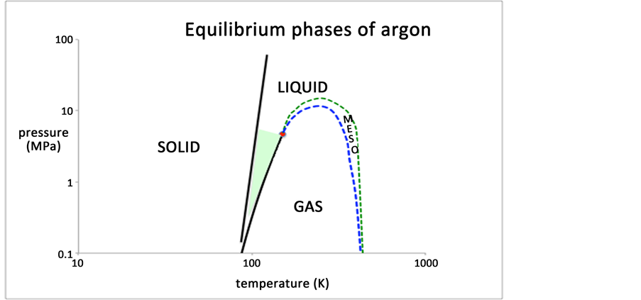 percolation transitions of the ideal gas and supercritical oil pressure temperature diagram argon pressure temperature phase diagram