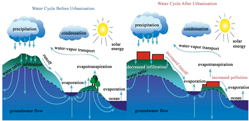 Impact Of Urbanization On The Hydrological Cycle Of Migina Catchment