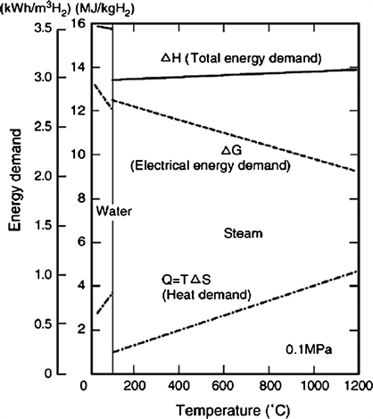 Hydrogen Production Technologies Overview
