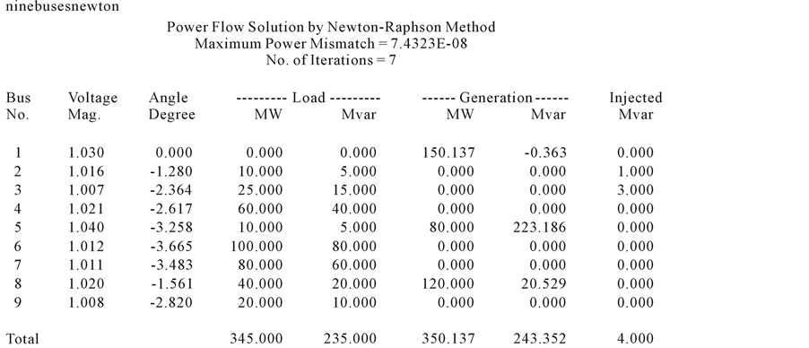 Analysis of the Load Flow Problem in Power System Planning