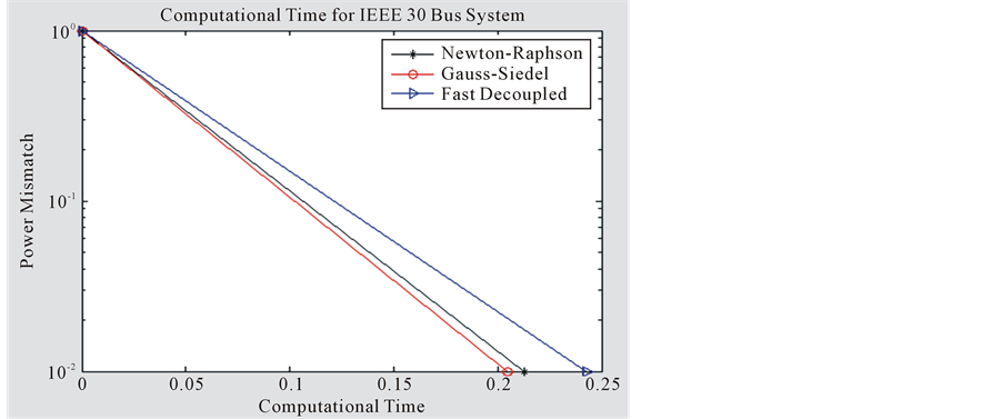 Analysis of the Load Flow Problem in Power System Planning Studies