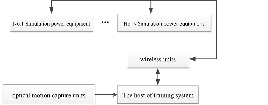 Application of Optical Motion Capture Technology in Power Safety