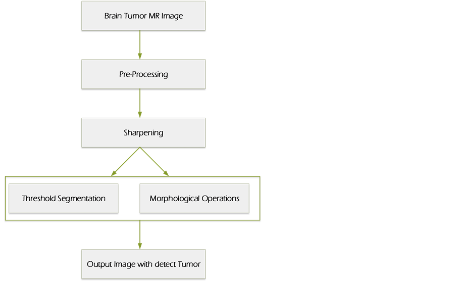 A Novel Approach for Brain Tumor Detection Using MRI Images