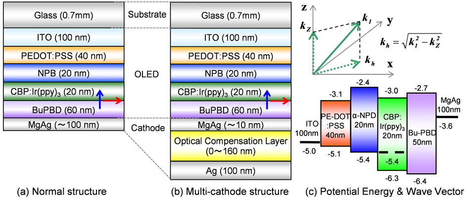 Reduction Of The Optical Loss In The Multi Cathode
