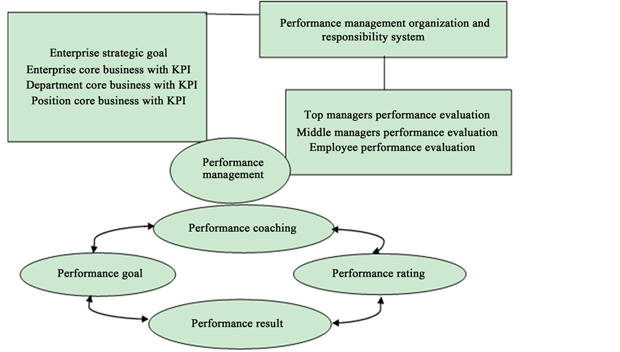 The Revelation Research Of Huawei Performance Management