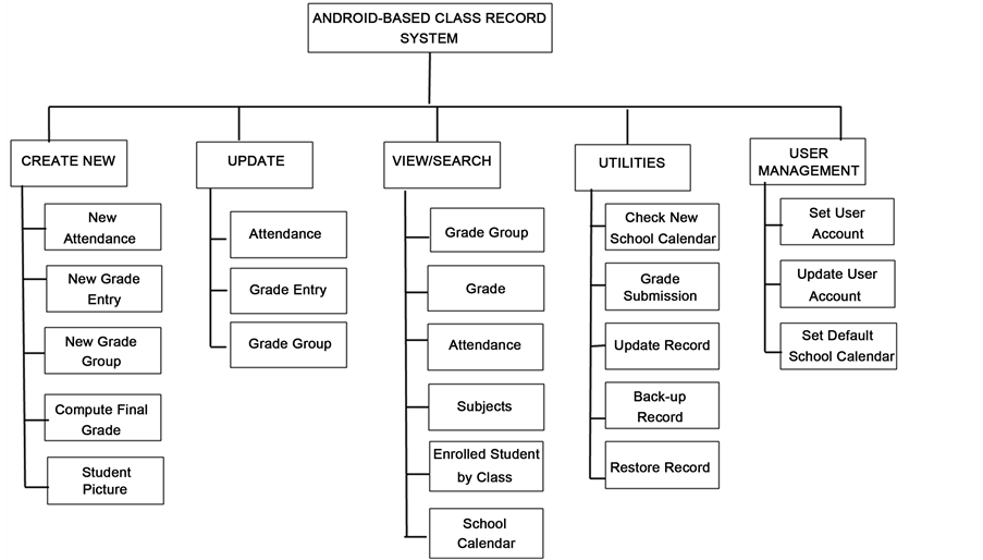 Android Based Class Record System