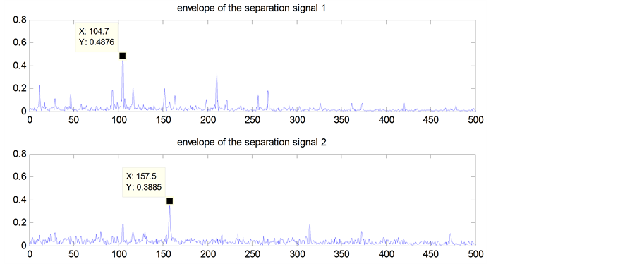 Application of Single Channel Blind Separation Algorithm