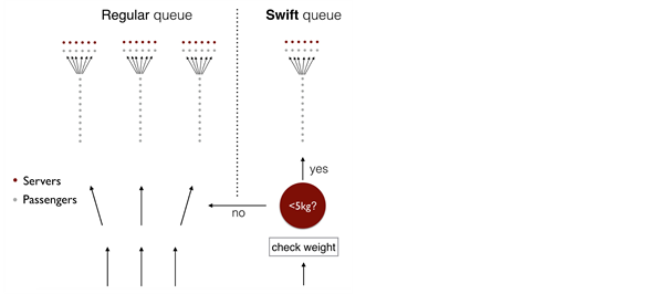 Application of the Queuing Theory in Characterizing and Optimizing