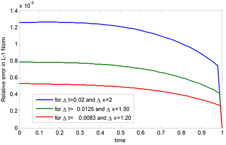 A Study on Numerical Solution of Black-Scholes Model