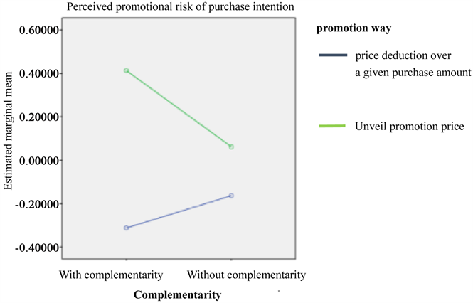 The effect of different price promotion ways on consumers average purchase intention analysis fandeluxe Choice Image