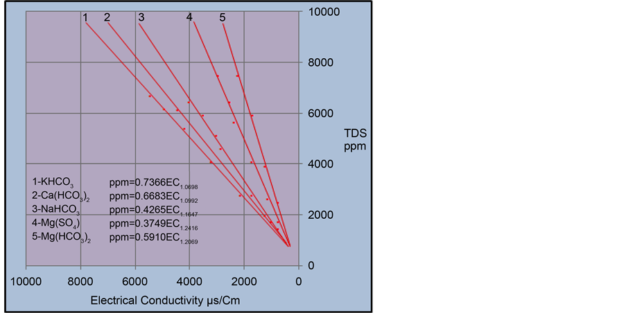 Influence of Groundwater Hypothetical Salts on Electrical