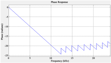 Audio Noise Reduction Using Low Pass Filters