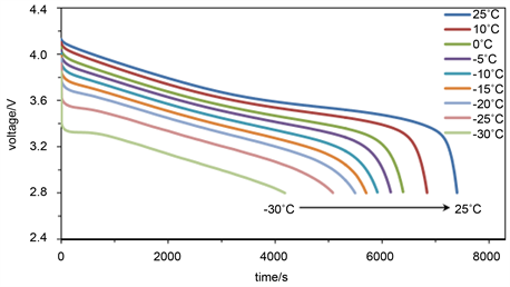 Lithium Ion Battery >> Study on Low Temperature Performance of Li Ion Battery