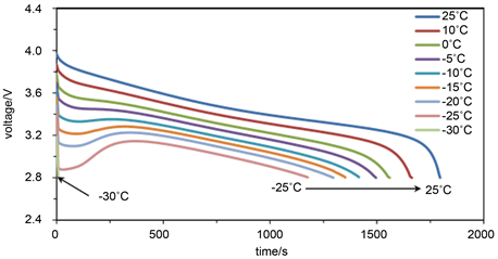 Study On Low Temperature Performance Of Li Ion Battery