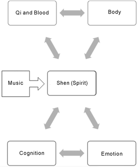 Five Phases Music Therapy (FPMT) in Chinese Medicine