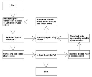 Figure 9 System Program Control Flow