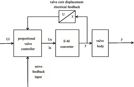 research and design of universal proportional valve controllerfigure 1 theoretical drawing of proportional valve