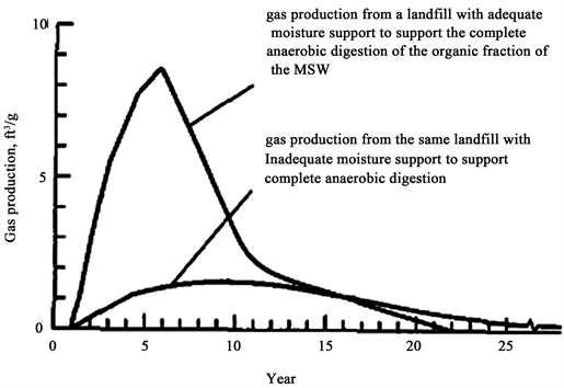 Methane Gas Emissions: Methods of Improving the Efficiency of the