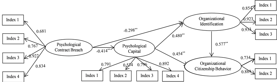 The Effect Of Organizational Justice On Psychological Contract Breach: Organizational Justice Includ. April most most light pero