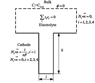 Electroplating: Applications in the Semiconductor Industry