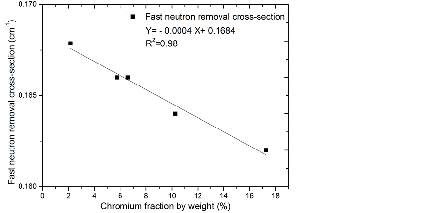 Slag Cross Section : A study of neutron and gamma ray interaction properties